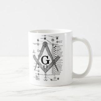 Chart of Masonic Degrees Coffee Mug