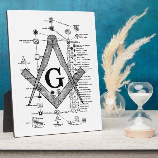 Chart of Masonic Degrees Plaque