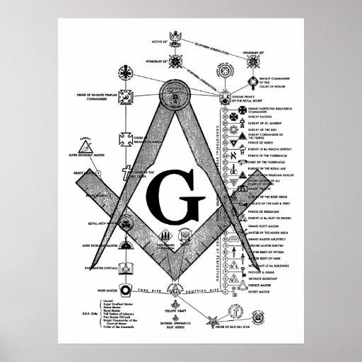 Chart of Masonic Degrees Posters