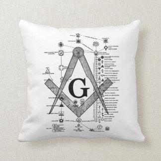 Chart of Masonic Degrees Throw Pillow