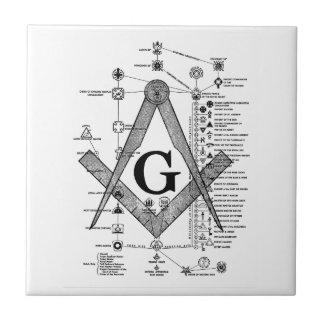 Chart of Masonic Degrees Tiles