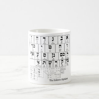 Chart of the Alphabet in the Hebrew Language Mug