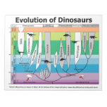 Chart of the Evolution of Dinosaurs Memo Note Pads