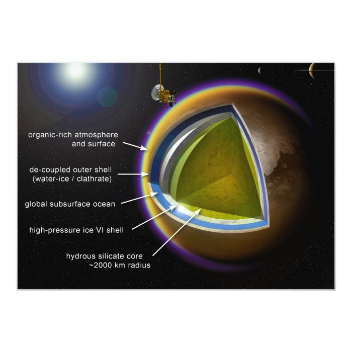 Chart of the Inner Layers of Saturn Moon Titan Card