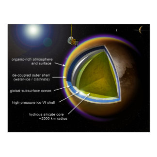 Chart of the Inner Layers of Saturn Moon Titan Postcard