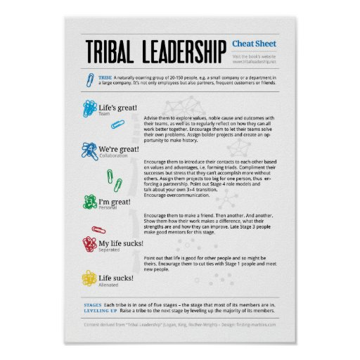 Cheat Sheet for Tribal Leadership Print