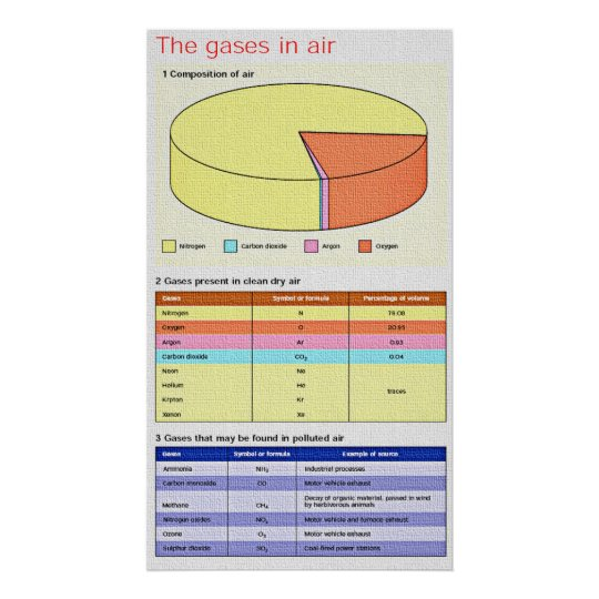 Chemistry - Gasses in Air Poster 35.5x20 in