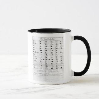 Cherokee Alphabet, Pendelton's 'Lithography' Mug