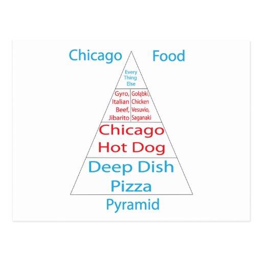 Chicago Food Pyramid Postcard