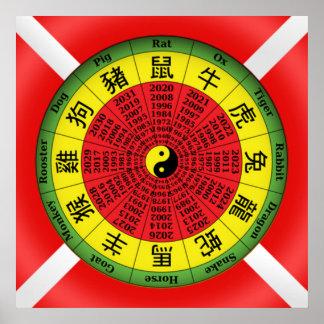 Chinese zodiac wheel poster