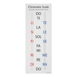 Chromatic Scale Solfege Banner Posters