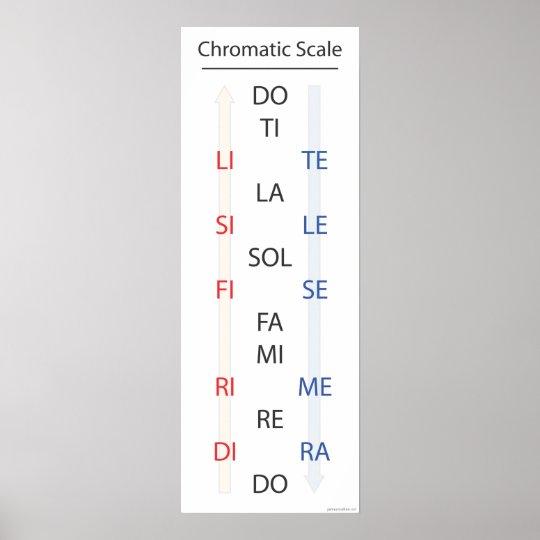 Chromatic Scale Solfege Banner Poster Zazzle Com