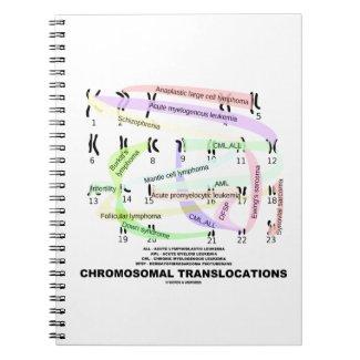 Chromosomal Translocations (Karyogram) Journal