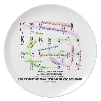 Chromosomal Translocations (Karyogram) Plates