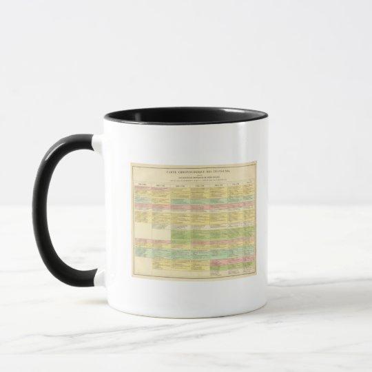 Chronological map of the United States Mug