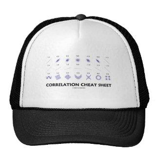 Chuleta de la correlación coeficientes de correla gorro