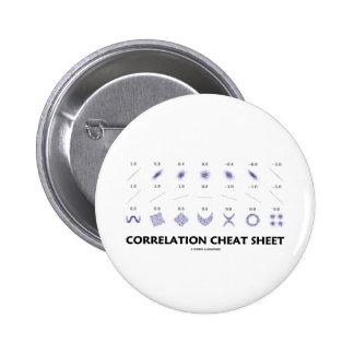 Chuleta de la correlación coeficientes de correla pins