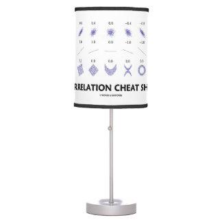 Chuleta de la correlación (coeficientes de lámpara de escritorio