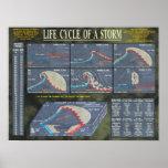 Ciclo vital de una tormenta poster