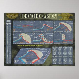 Ciclo vital de una tormenta póster