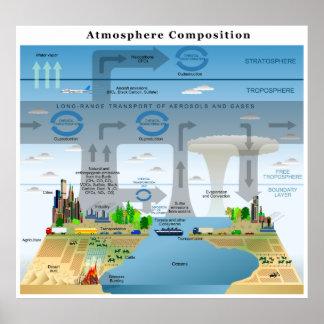 Ciclos de la evolución de elementos en la atmósfer poster