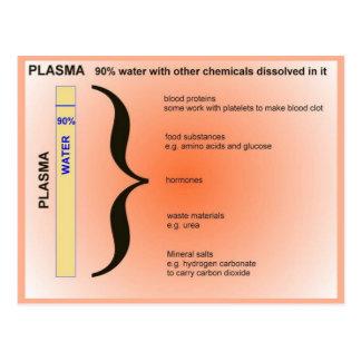 Ciencia, componentes del plasma postal