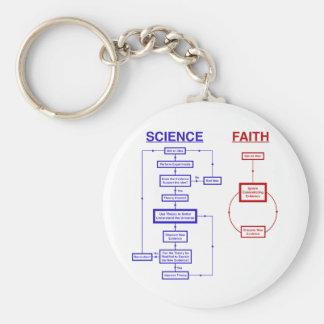Ciencia contra la fe llavero redondo tipo pin