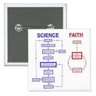 Ciencia contra la fe pin