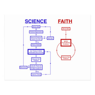 Ciencia contra la fe postales