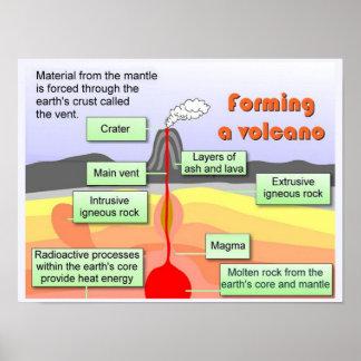"""Ciencia, """"geología"""", formación de un volcán impresiones"""