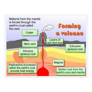 Ciencia, geología, formando un volcán postales