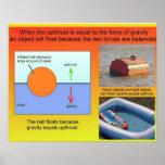 Ciencia, gravedad y espacio, fuerzas equilibradas posters
