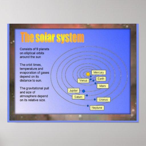 Ciencia, la Sistema Solar Impresiones