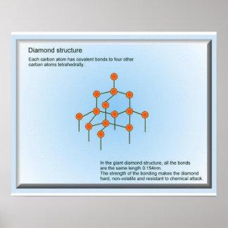 Ciencia, materiales, estructura del diamante poster