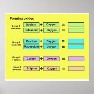 Ciencia química formando los óxidos posters