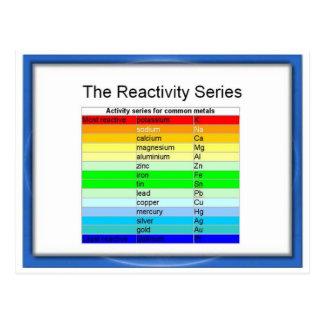 Ciencia, química, serie de la reactividad postales