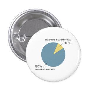 Circle Diagram Fail Pinback Buttons