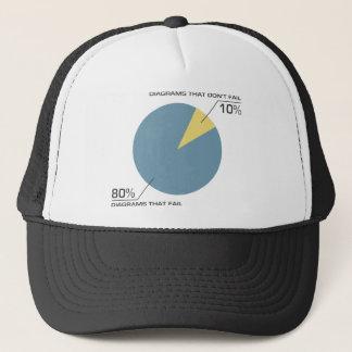 Circle Diagram Fail Trucker Hat