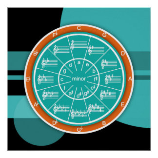 Circle of Fifths Chart Art Poster