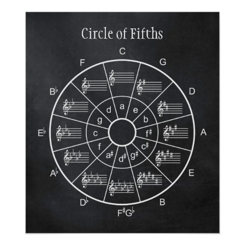 Circle of fifths design for musicians poster