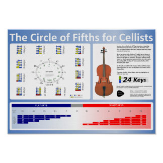 Circle of Fifths for Cellists Poster