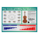 Circle of Fifths for Violinists Poster