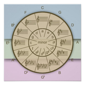 Circle of Fifths Has Layers of Musical Color Poster