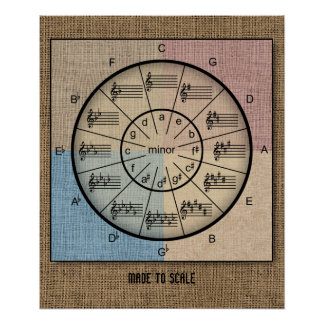Circle of Fifths in Rustic Burlap for Musicians Poster