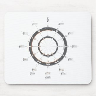 Circle of Fifths Mouse Pad