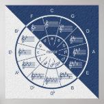 Circle of Fifths Musical Blue Denim Half & Half Poster