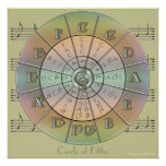 Circle of Fifths Pastel 2 Wall Poster (green)