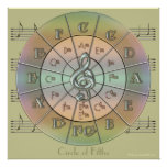 Circle of Fifths Pastel Wall Poster (green)