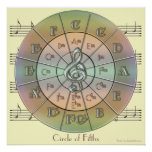 Circle of Fifths Pastel Wall Print (cream)