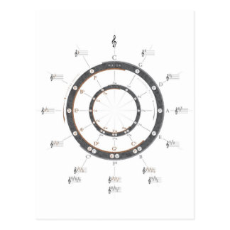 Circle of Fifths Postcard